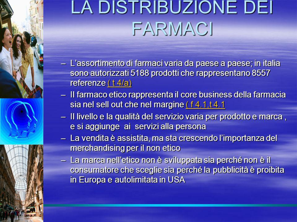 LA DISTRIBUZIONE DEI FARMACI I FARMACI GENERICI : I FARMACI GENERICI : –Tipologie, reale equivalenza e quote ( T4.2 ) ( T4.2 )( T4.2 ) –Le ragioni dello sviluppo limitato in Italia non sono riconducibili al differenziale di prezzo, ma : Al doppio monopolio distributivo delle farmacie Al doppio monopolio distributivo delle farmacie Alla remunerazione del farmacista, che è definita per legge e in percentuale del prezzo di vendita Alla remunerazione del farmacista, che è definita per legge e in percentuale del prezzo di vendita Alla estensione del SSN, visto che la quota dei generici in Italia è relativamente alta per i farmaci C non rimborsabili ( T 4.3 ) Alla estensione del SSN, visto che la quota dei generici in Italia è relativamente alta per i farmaci C non rimborsabili ( T 4.3 )( T 4.3 )( T 4.3 ) Il sistema inglese di prescrizione del principio attivo, remunerazione del farmacista per pezzo venduto e libertà di aprire farmacie nei punti vendita della GDO Il sistema inglese di prescrizione del principio attivo, remunerazione del farmacista per pezzo venduto e libertà di aprire farmacie nei punti vendita della GDO –Scarso sviluppo del generico nellOTC-SOP e conseguente opportunità per la GDO : il caso COOP –Lo sviluppo del generico nella fascia A è ora sostenuto ponendo a carico del paziente la differenza, aumenti in quota ( aggiorn.