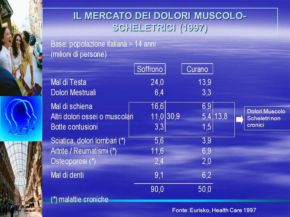 Fonte: Eurisko, Health Care 1997 IL MERCATO DEI DOLORI MUSCOLO- SCHELETRICI (1997) Dolori Muscolo Scheletri non cronici