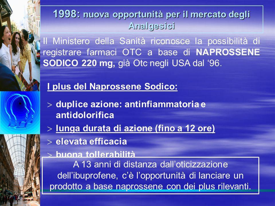 1998: nuova opportunità per il mercato degli Analgesici Il Ministero della Sanità riconosce la possibilità di registrare farmaci OTC a base di NAPROSS