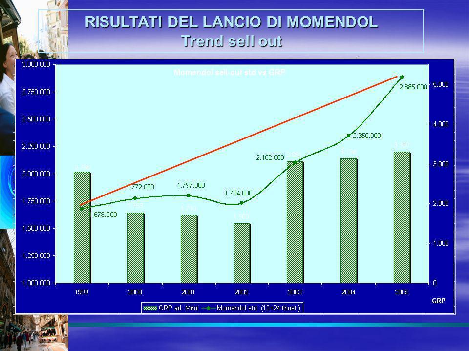 RISULTATI DEL LANCIO DI MOMENDOL Trend sell out