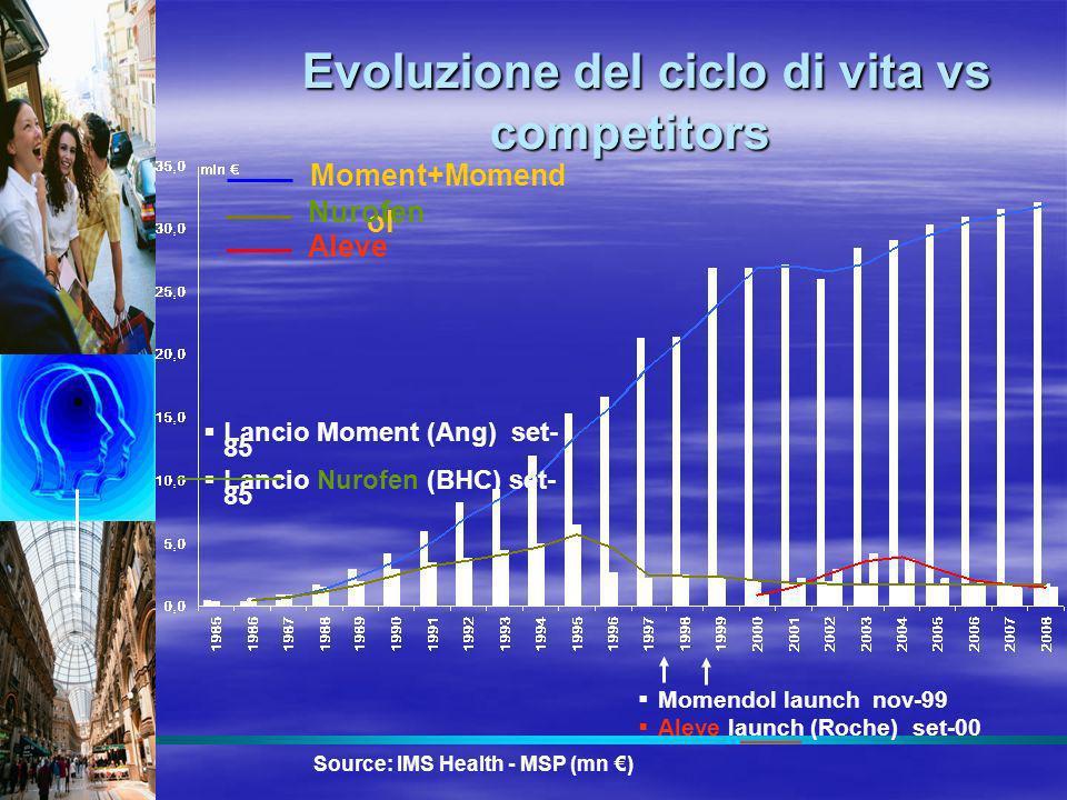 Moment+Momend ol Aleve Nurofen Evoluzione del ciclo di vita vs competitors Evoluzione del ciclo di vita vs competitors Lancio Moment (Ang) set- 85 Lan