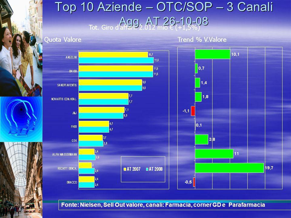 Top 10 Aziende – OTC/SOP – 3 Canali Agg. AT 26-10-08 Quota ValoreTrend % V.Valore Tot. Giro daffari: 2.012 mio (+1,5%) Fonte: Nielsen, Sell Out valore