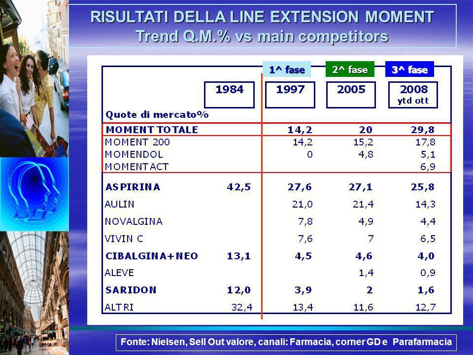 RISULTATI DELLA LINE EXTENSION MOMENT Trend Q.M.% vs main competitors 1^ fase 2^ fase 3^ fase Fonte: Nielsen, Sell Out valore, canali: Farmacia, corne