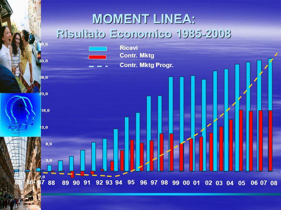 MOMENT LINEA: Risultato Economico 1985-2008 85 86 08 07 06 05 04 03 02 01 0099 98 97 96 87 88 89 90 91 92 93 94 95 Ricavi Contr. Mktg Contr. Mktg Prog