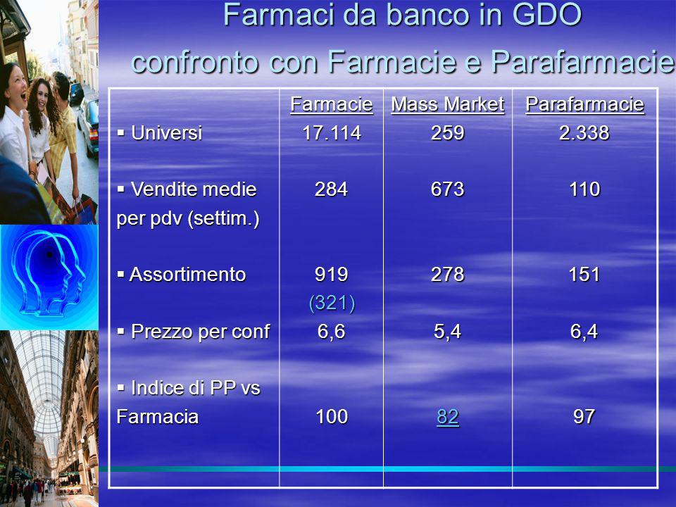 Farmaci da banco in GDO confronto con Farmacie e Parafarmacie Universi Universi Vendite medie Vendite medie per pdv (settim.) Assortimento Assortiment