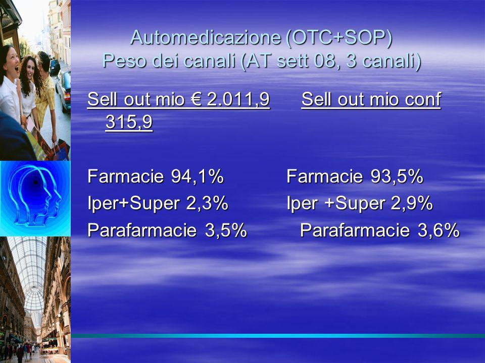 Automedicazione (OTC+SOP) Peso dei canali (AT sett 08, 3 canali) Sell out mio 2.011,9 Sell out mio conf 315,9 Farmacie 94,1% Farmacie 93,5% Iper+Super