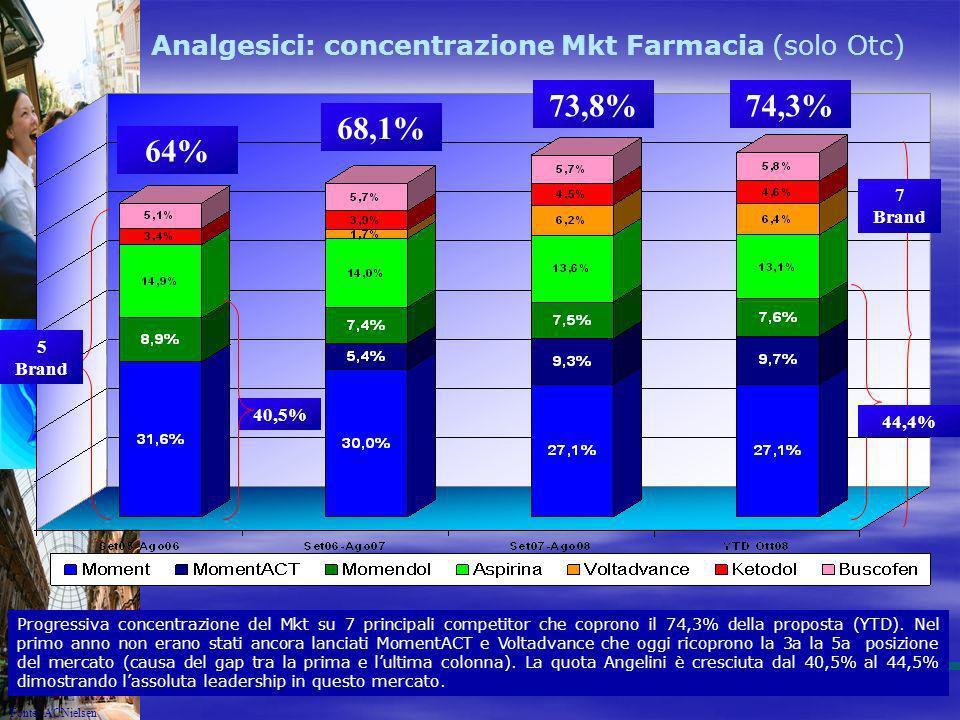 5 Brand 64% 68,1% 73,8%74,3% Analgesici: concentrazione Mkt Farmacia (solo Otc) 7 Brand Progressiva concentrazione del Mkt su 7 principali competitor
