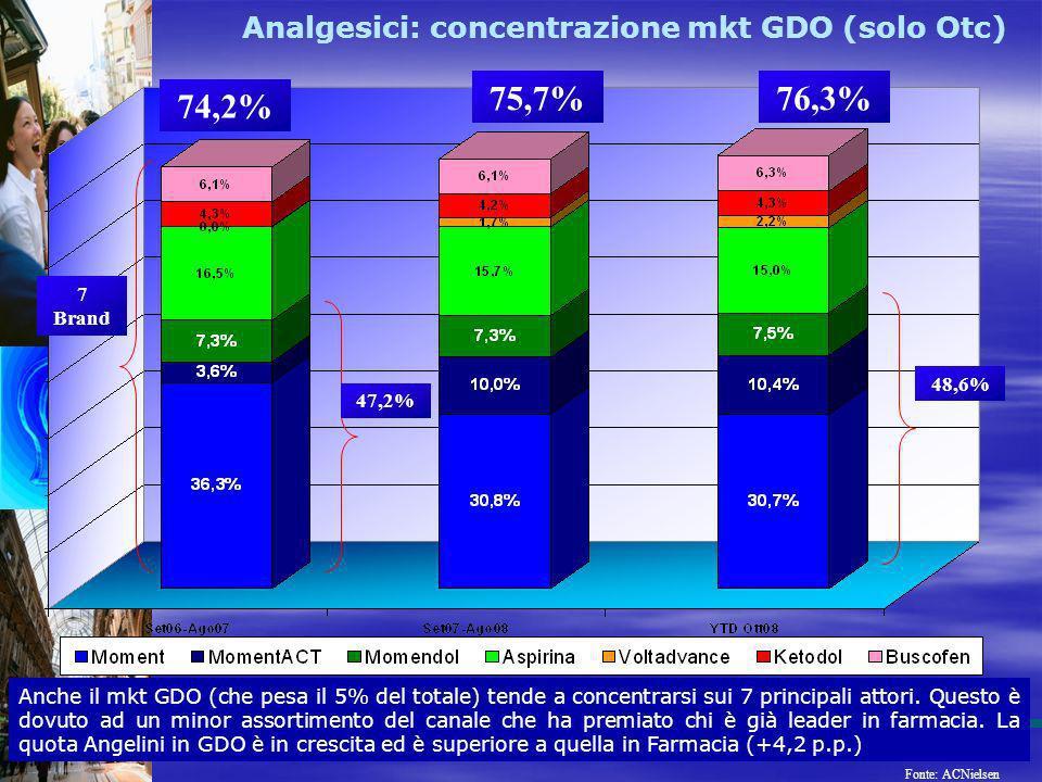 Analgesici: concentrazione mkt GDO (solo Otc) Anche il mkt GDO (che pesa il 5% del totale) tende a concentrarsi sui 7 principali attori. Questo è dovu