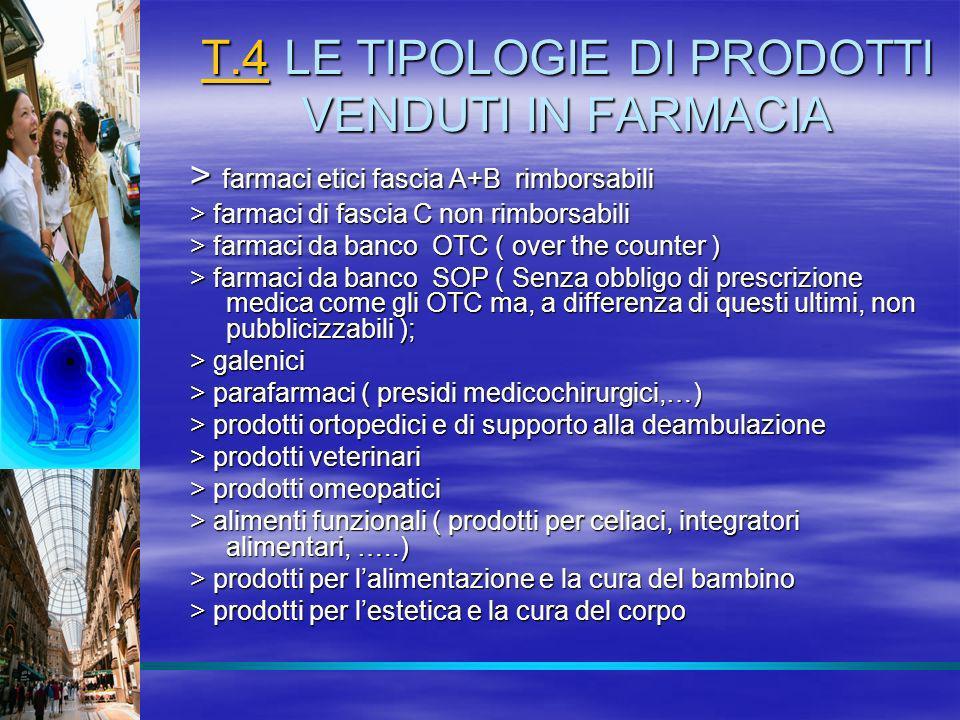 T.4T.4 LE TIPOLOGIE DI PRODOTTI VENDUTI IN FARMACIA T.4 > farmaci etici fascia A+B rimborsabili > farmaci di fascia C non rimborsabili > farmaci da ba