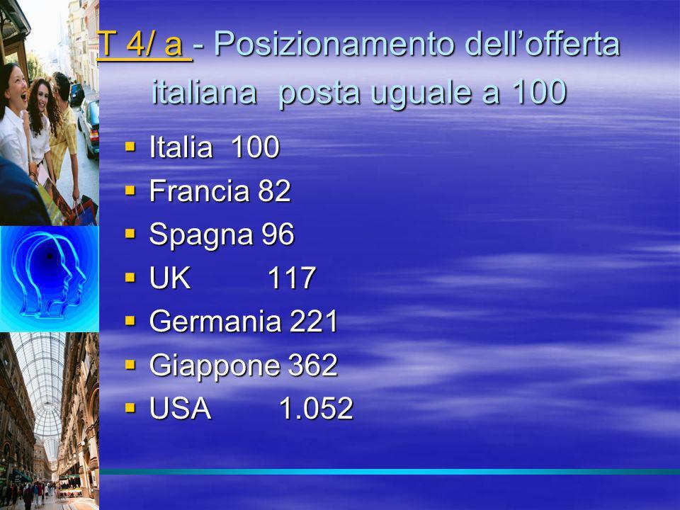 T 4/ a T 4/ a - Posizionamento dellofferta italiana posta uguale a 100 T 4/ a Italia 100 Italia 100 Francia 82 Francia 82 Spagna 96 Spagna 96 UK 117 U