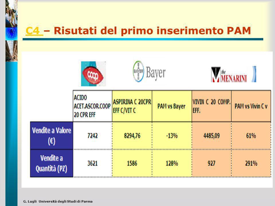 G. Lugli Università degli Studi di Parma C4 C4 – Risutati del primo inserimento PAM