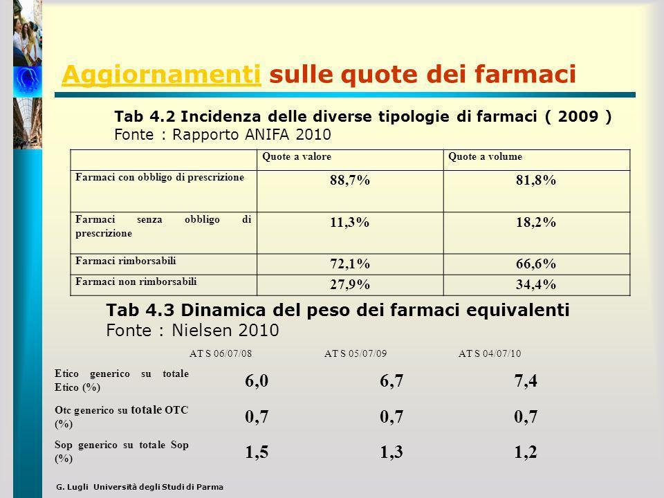 G. Lugli Università degli Studi di Parma AggiornamentiAggiornamenti sulle quote dei farmaci Quote a valoreQuote a volume Farmaci con obbligo di prescr