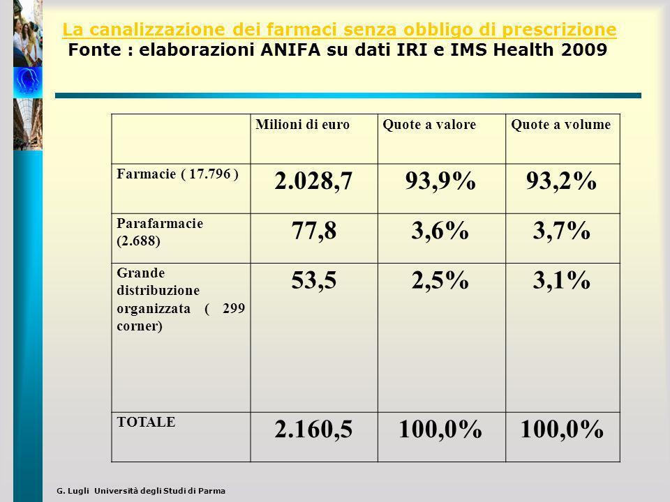 G. Lugli Università degli Studi di Parma Milioni di euroQuote a valoreQuote a volume Farmacie ( 17.796 ) 2.028,793,9%93,2% Parafarmacie (2.688) 77,83,