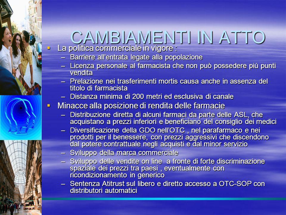 Automedicazione (OTC+SOP) Peso dei canali (AT sett 08, 3 canali) Sell out mio 2.011,9 Sell out mio conf 315,9 Farmacie 94,1% Farmacie 93,5% Iper+Super 2,3% Iper +Super 2,9% Parafarmacie 3,5% Parafarmacie 3,6%