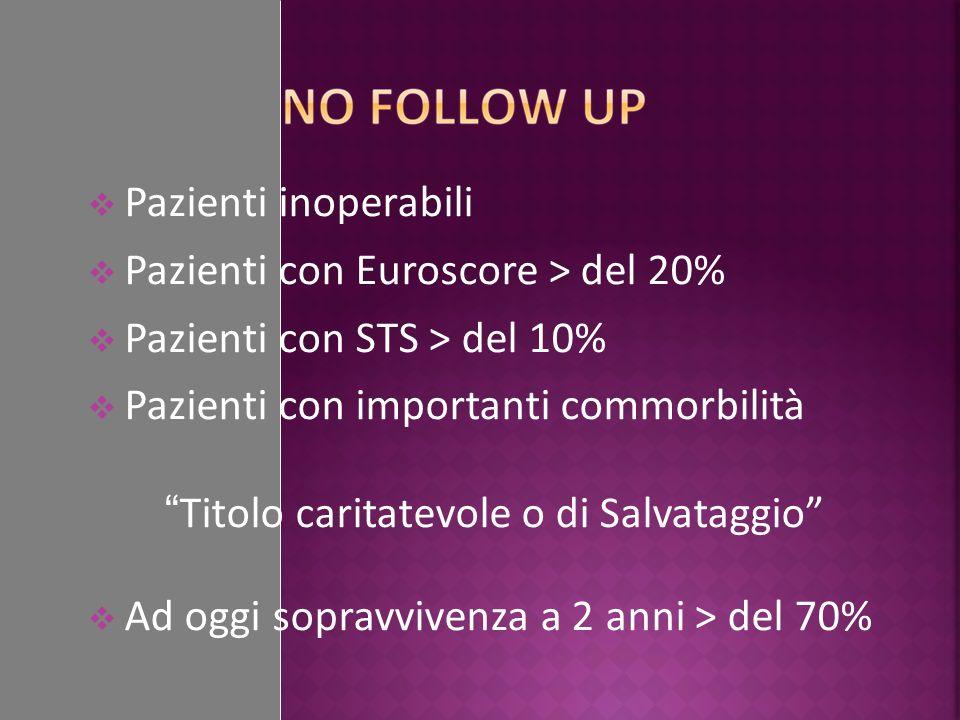 Pazienti inoperabili Pazienti con Euroscore > del 20% Pazienti con STS > del 10% Pazienti con importanti commorbilità Titolo caritatevole o di Salvata