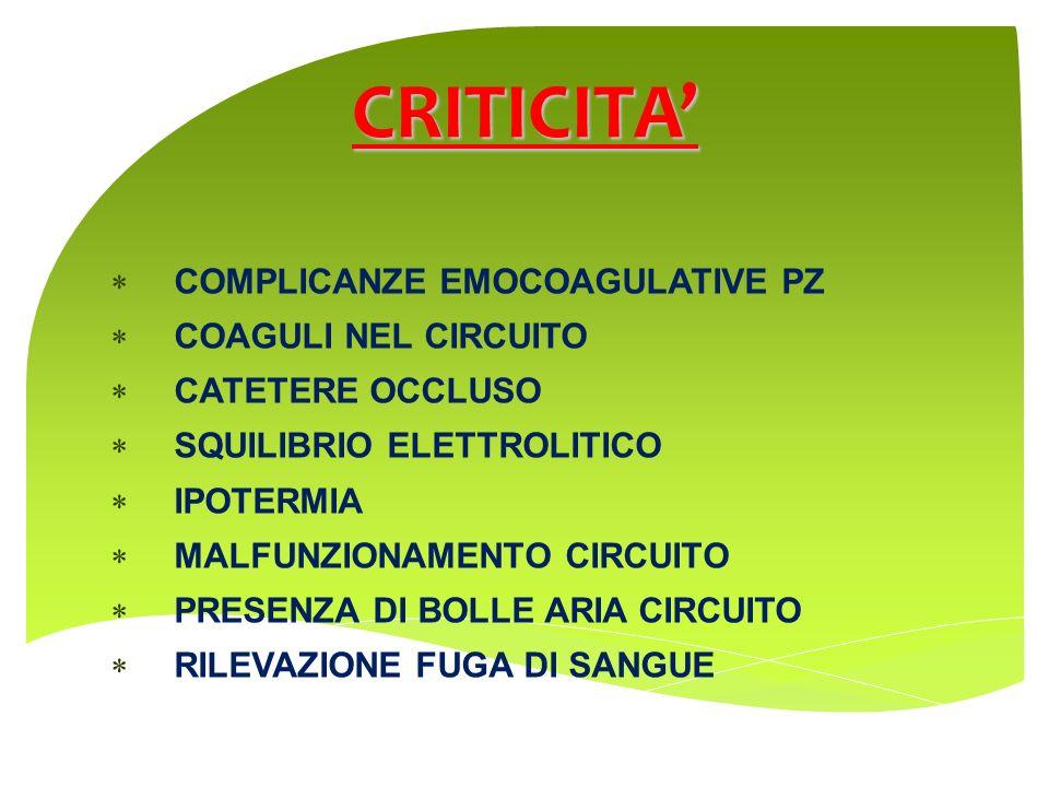 COMPLICANZE EMOCOAGULATIVE PZ COAGULI NEL CIRCUITO CATETERE OCCLUSO SQUILIBRIO ELETTROLITICO IPOTERMIA MALFUNZIONAMENTO CIRCUITO PRESENZA DI BOLLE ARI