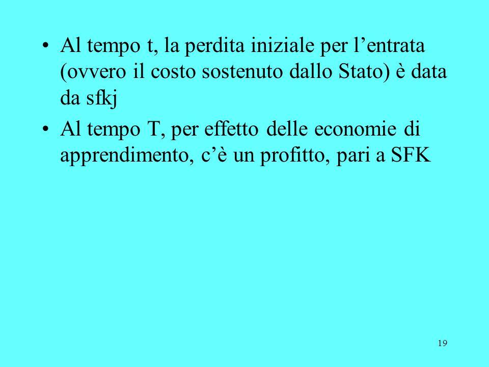 19 Al tempo t, la perdita iniziale per lentrata (ovvero il costo sostenuto dallo Stato) è data da sfkj Al tempo T, per effetto delle economie di apprendimento, cè un profitto, pari a SFK