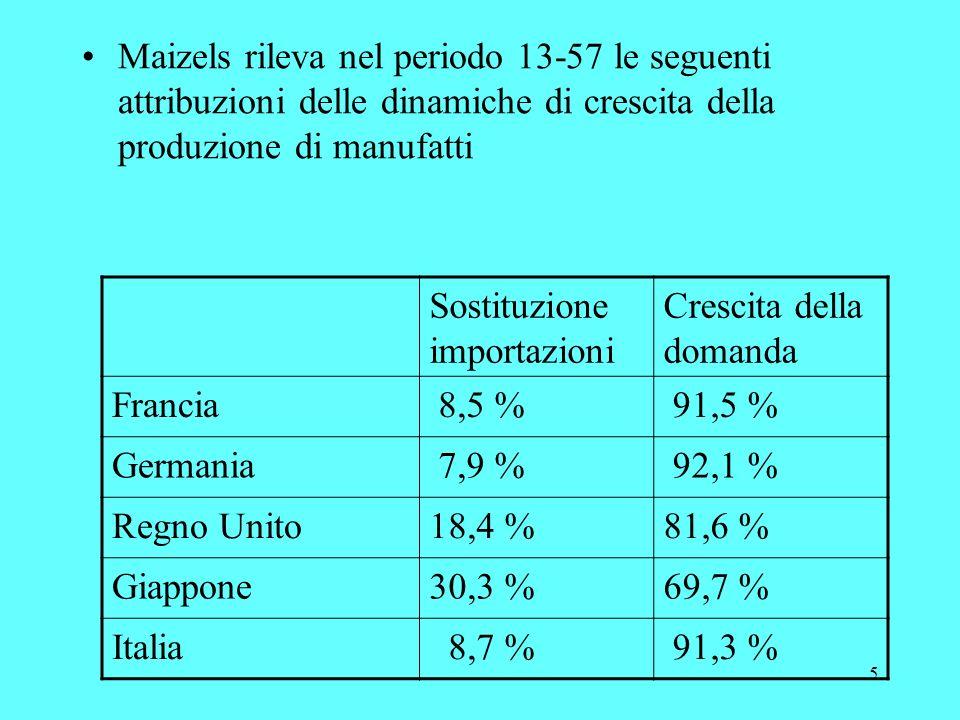 5 Maizels rileva nel periodo 13-57 le seguenti attribuzioni delle dinamiche di crescita della produzione di manufatti Sostituzione importazioni Crescita della domanda Francia 8,5 % 91,5 % Germania 7,9 % 92,1 % Regno Unito18,4 %81,6 % Giappone30,3 %69,7 % Italia 8,7 % 91,3 %