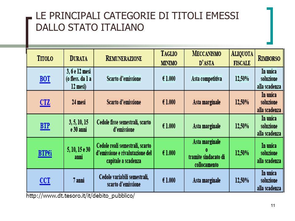 11 LE PRINCIPALI CATEGORIE DI TITOLI EMESSI DALLO STATO ITALIANO http://www.dt.tesoro.it/it/debito_pubblico/