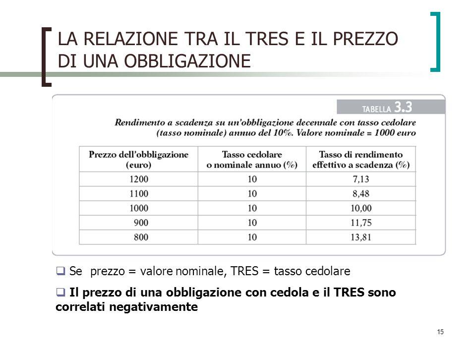 15 LA RELAZIONE TRA IL TRES E IL PREZZO DI UNA OBBLIGAZIONE Se prezzo = valore nominale, TRES = tasso cedolare Il prezzo di una obbligazione con cedol