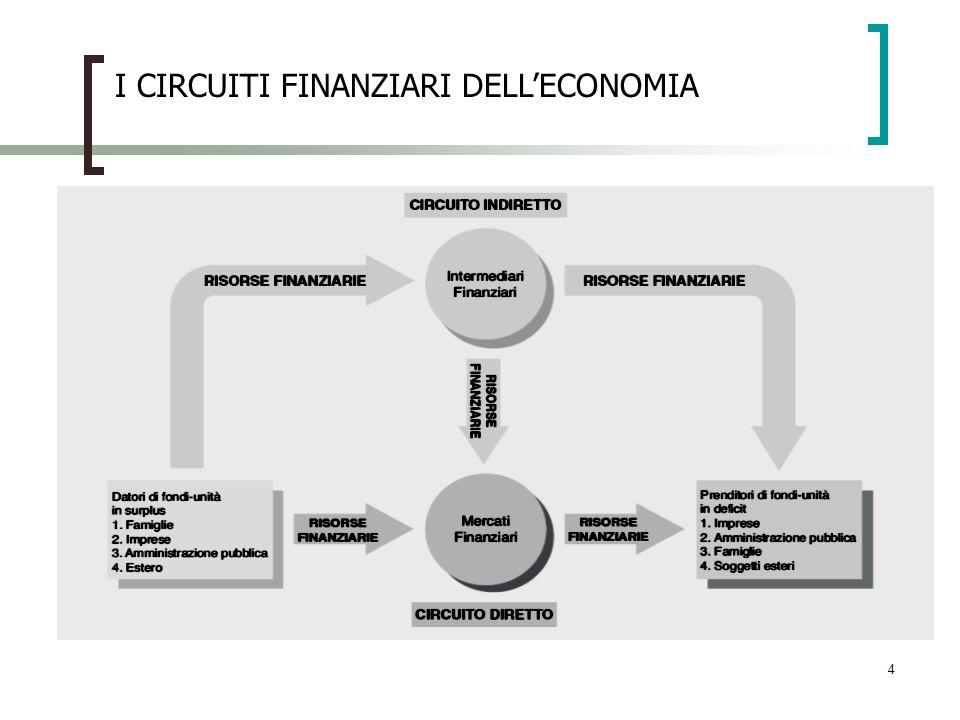5 I SALDI FINANZIARI DELLECONOMIA ITALIANA ( in % del PIL) SETTORI2009 Famiglie3,3 Imprese-2,4 Amministrazioni pubbliche-5,1 Istituzioni finanziarie2,6 Resto del mondo1,6