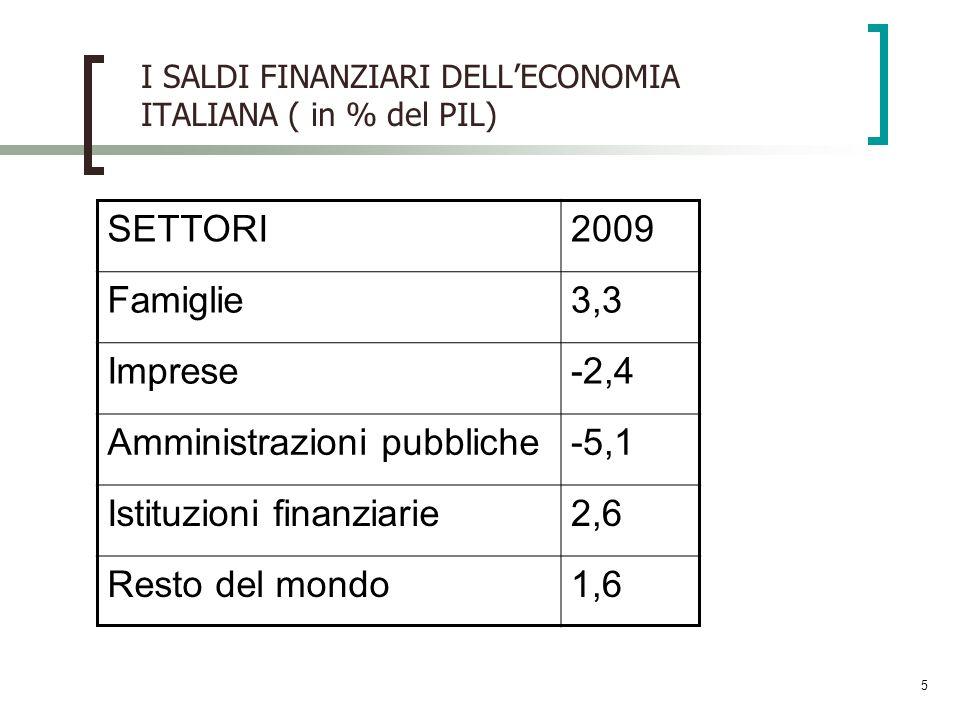 5 I SALDI FINANZIARI DELLECONOMIA ITALIANA ( in % del PIL) SETTORI2009 Famiglie3,3 Imprese-2,4 Amministrazioni pubbliche-5,1 Istituzioni finanziarie2,