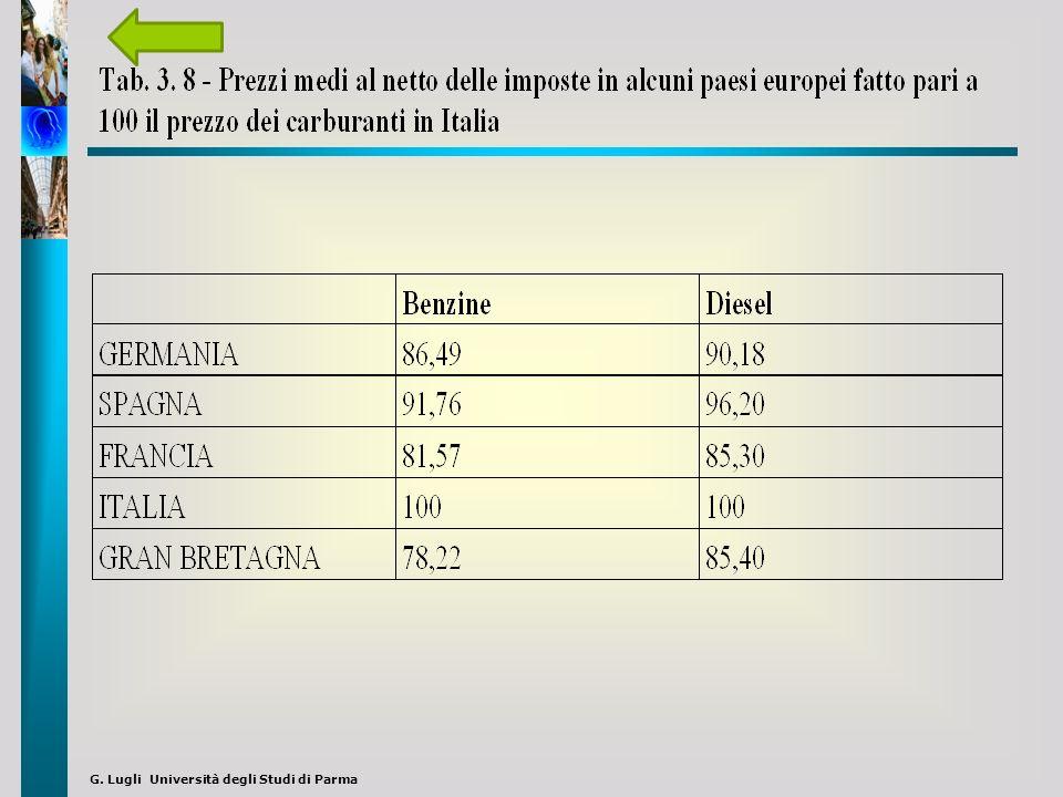 G. Lugli Università degli Studi di Parma