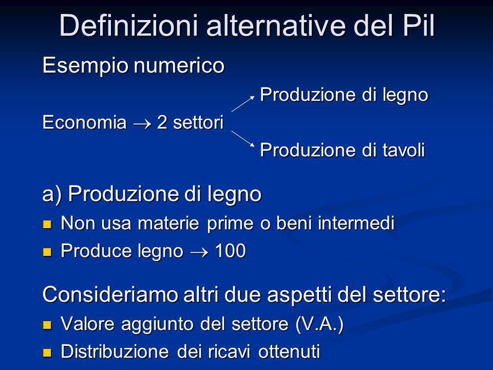 Definizioni alternative del Pil Esempio numerico Produzione di legno Produzione di legno Economia 2 settori Produzione di tavoli Produzione di tavoli