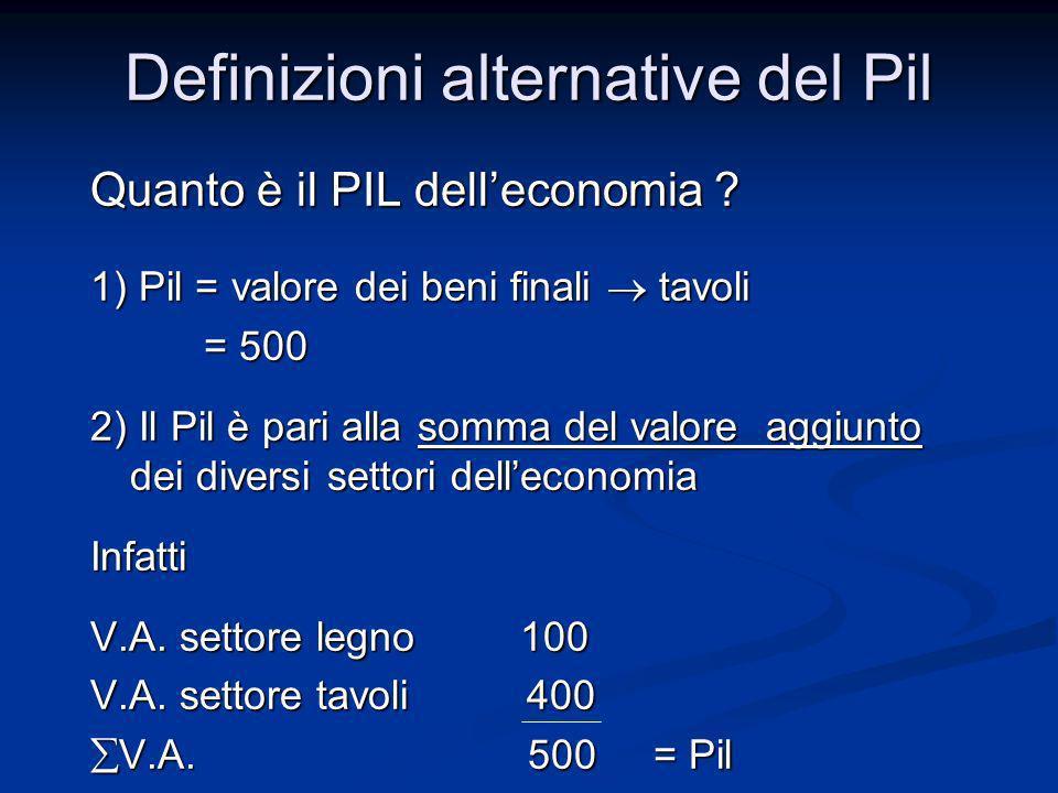 Quanto è il PIL delleconomia ? 1) Pil = valore dei beni finali tavoli = 500 = 500 2) Il Pil è pari alla somma del valore aggiunto dei diversi settori