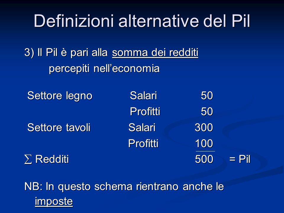 3) Il Pil è pari alla somma dei redditi percepiti nelleconomia percepiti nelleconomia Settore legno Salari 50 Settore legno Salari 50 Profitti 50 Prof
