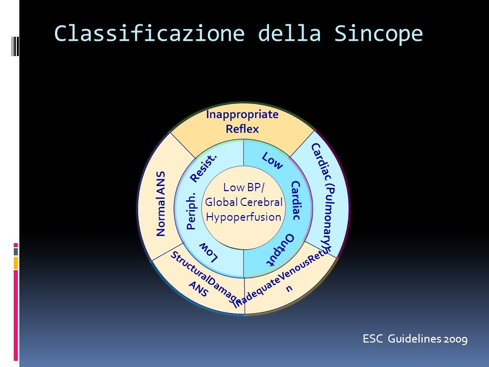 Classificazione della Sincope InadequateVenousRetur n StructuralDamage ANS Resist. Low BP/ Global Cerebral Hypoperfusion ESC Guidelines 2009