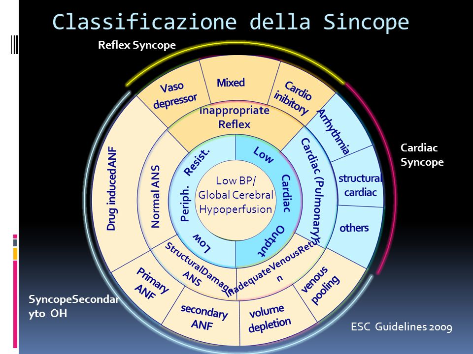 Classificazione della Sincope InadequateVenousRetur n StructuralDamage ANS Resist. Low BP/ Global Cerebral Hypoperfusion ESC Guidelines 2009 Cardiac S