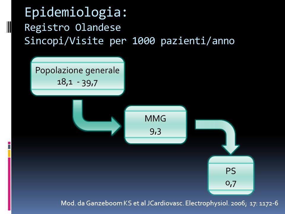Epidemiologia: Registro Olandese Sincopi/Visite per 1000 pazienti/anno Mod. da Ganzeboom KS et al JCardiovasc. Electrophysiol. 2006; 17: 1172-6 Popola