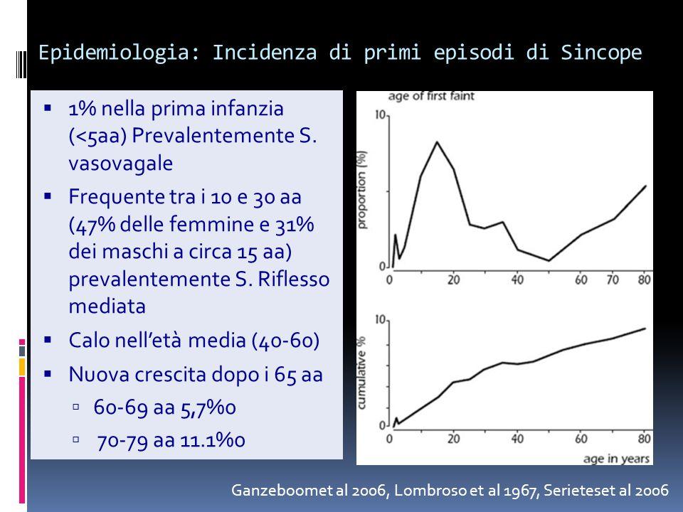 Epidemiologia: Incidenza di primi episodi di Sincope 1% nella prima infanzia (<5aa) Prevalentemente S. vasovagale Frequente tra i 10 e 30 aa (47% dell