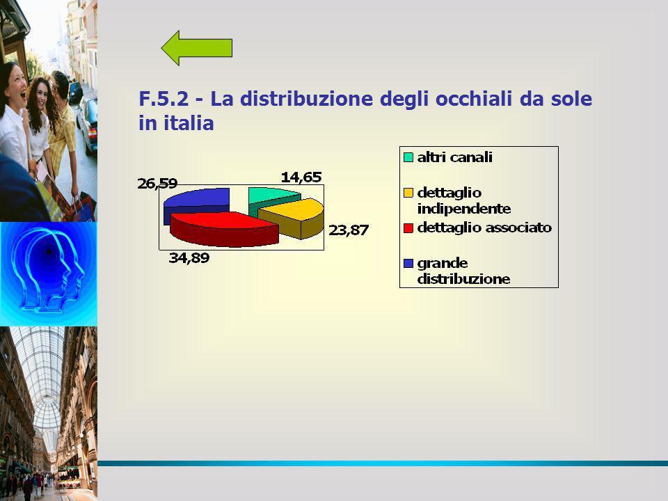 F.5.2 - La distribuzione degli occhiali da sole in italia