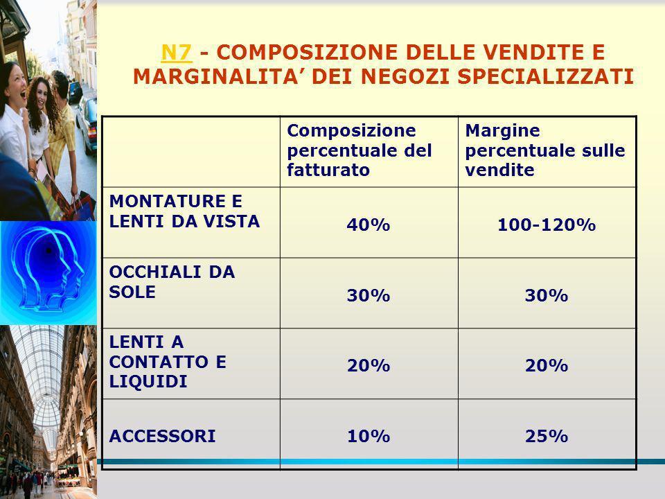 N7N7 - COMPOSIZIONE DELLE VENDITE E MARGINALITA DEI NEGOZI SPECIALIZZATI Composizione percentuale del fatturato Margine percentuale sulle vendite MONT