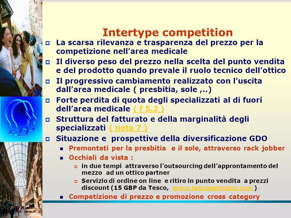 Intertype competition La scarsa rilevanza e trasparenza del prezzo per la competizione nellarea medicale Il diverso peso del prezzo nella scelta del p