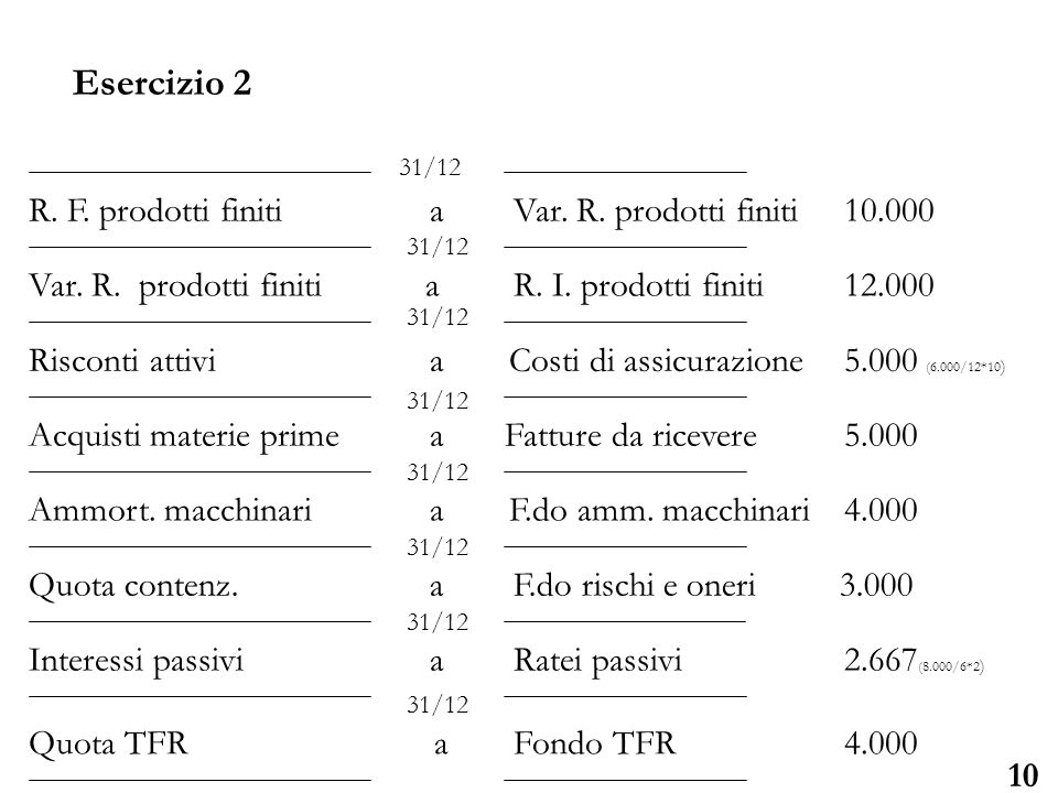 Università degli Studi di Parma 10 R. F. prodotti finiti a Var. R. prodotti finiti 10.000 Var. R. prodotti finiti a R. I. prodotti finiti 12.000 Risco