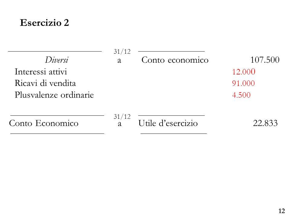 Università degli Studi di Parma 12 DiversiaConto economico 107.500 Interessi attivi 12.00 0 Ricavi di vendita 91.000 Plusvalenze ordinarie 4.500 31/12