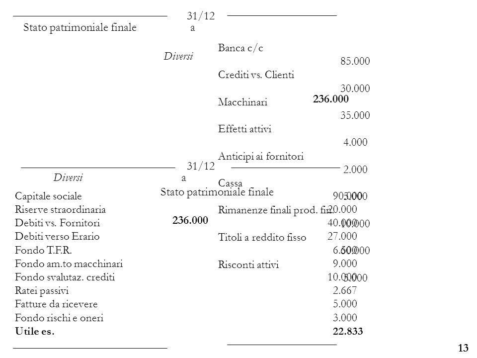 Università degli Studi di Parma 13 Banca c/c 85.000 Crediti vs. Clienti 30.000 Macchinari 35.000 Effetti attivi 4.000 Anticipi ai fornitori 2.000 Cass