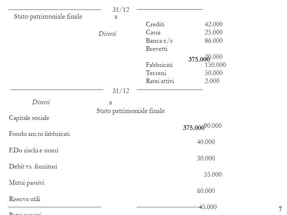 Università degli Studi di Parma 7 Crediti 42.000 Cassa25.000 Banca c/c 86.000 Brevetti 20.000 Fabbricati 150.000 Terreni 50.000 Ratei attivi 2.000 31/