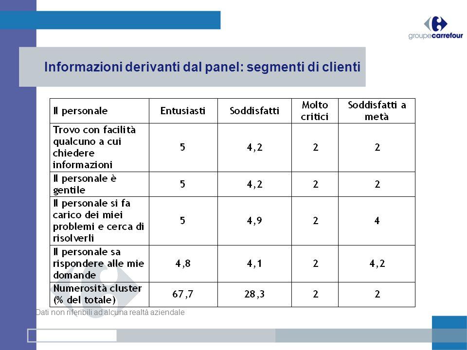 Informazioni derivanti dal panel: segmenti di clienti Dati non riferibili ad alcuna realtà aziendale
