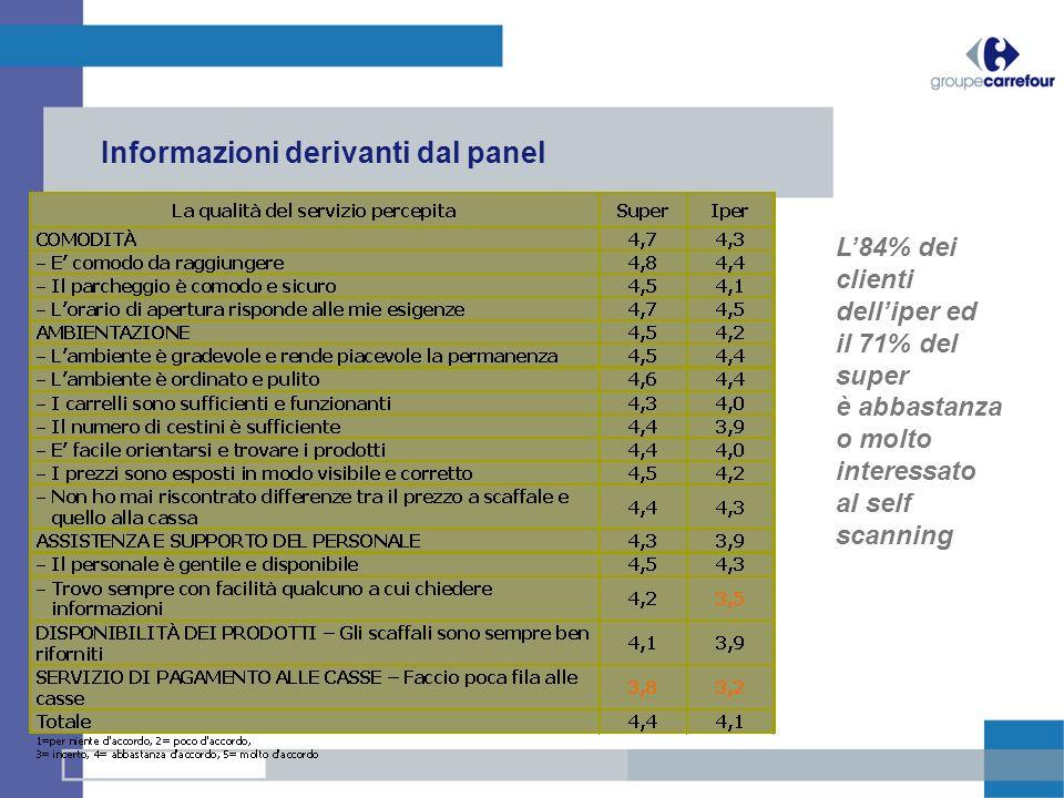 Informazioni derivanti dal panel L84% dei clienti delliper ed il 71% del super è abbastanza o molto interessato al self scanning