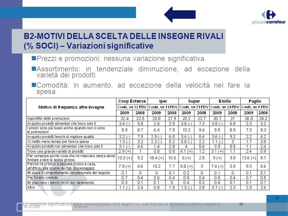 00 00 2006Direction 28 B2-MOTIVI DELLA SCELTA DELLE INSEGNE RIVALI (% SOCI) – Variazioni significative Prezzi e promozioni: nessuna variazione signifi