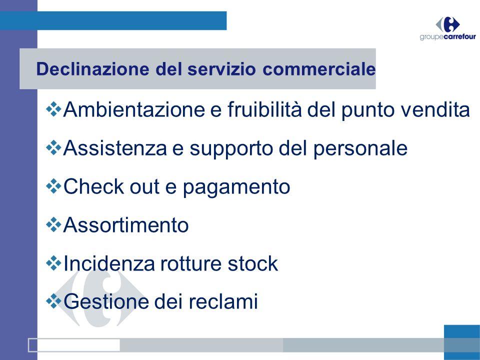 Declinazione del servizio commerciale Ambientazione e fruibilità del punto vendita Assistenza e supporto del personale Check out e pagamento Assortime