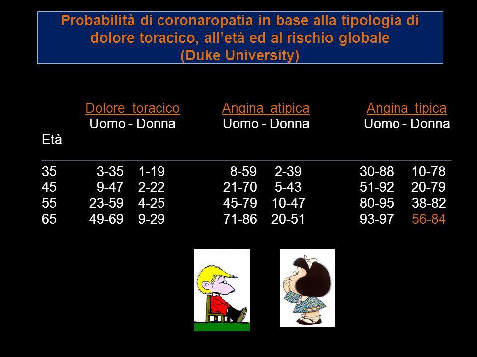 Probabilità di coronaropatia in base alla tipologia di dolore toracico, alletà ed al rischio globale (Duke University) Dolore toracico Angina atipica