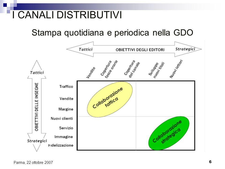 6 Parma, 22 ottobre 2007 I CANALI DISTRIBUTIVI Stampa quotidiana e periodica nella GDO