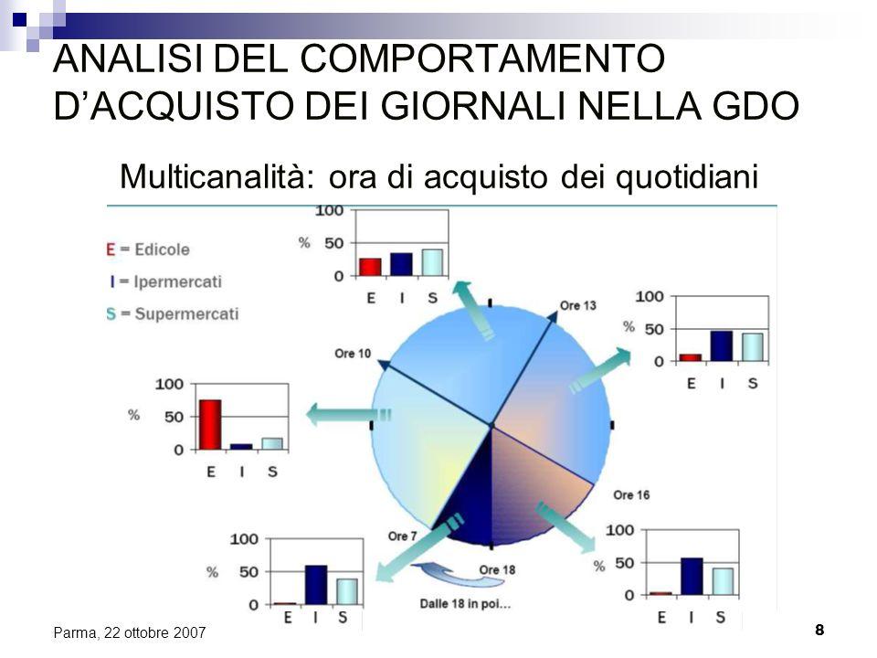 8 Parma, 22 ottobre 2007 ANALISI DEL COMPORTAMENTO DACQUISTO DEI GIORNALI NELLA GDO Multicanalità: ora di acquisto dei quotidiani