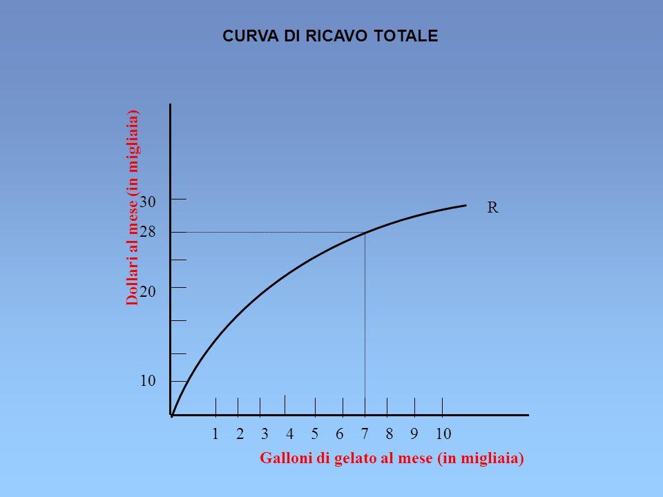 Dollari al mese (in migliaia) Galloni di gelato al mese (in migliaia) 30 28 20 10 1 2 3 4 5 6 7 8 9 10 R CURVA DI RICAVO TOTALE