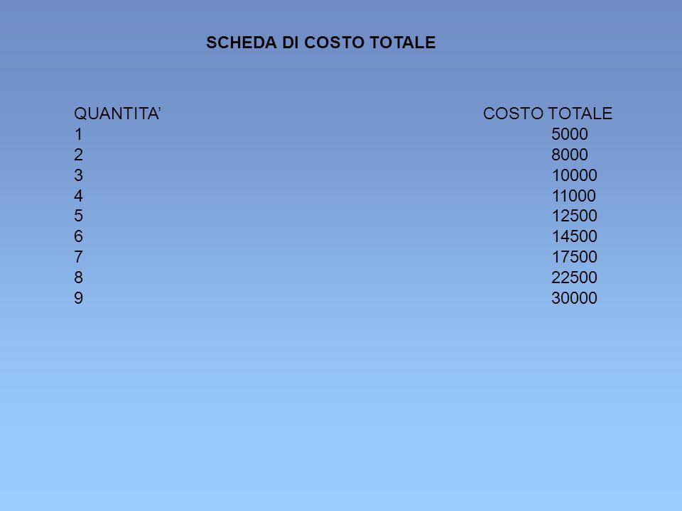 QUANTITACOSTO TOTALE 15000 28000 310000 411000 512500 614500 717500 822500 930000 SCHEDA DI COSTO TOTALE